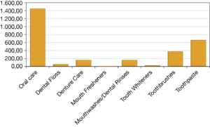 Fig.2 -Retail value of oral care in Italy 2014 in US$ mn. (Source: Euromonitor International)